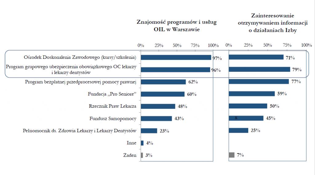Znajomość programów i usług OIL w Warszawie Zainteresowanie informacjami o działaniach OIL